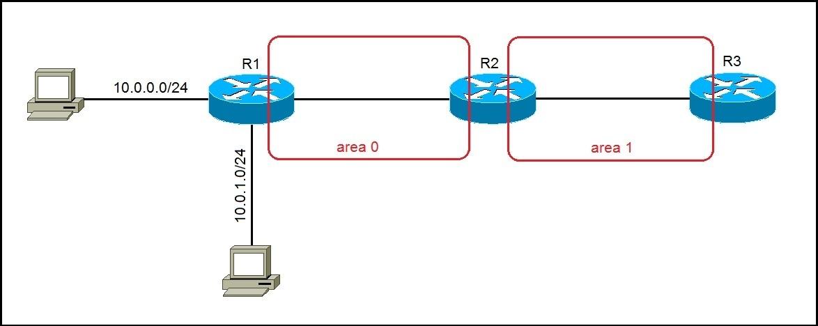 ospf summarization example