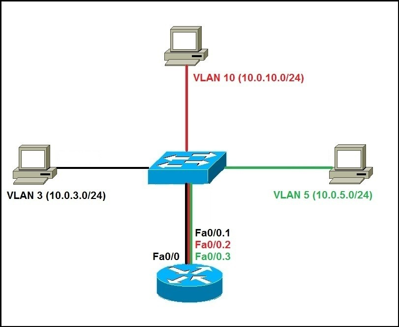 configure router on stick