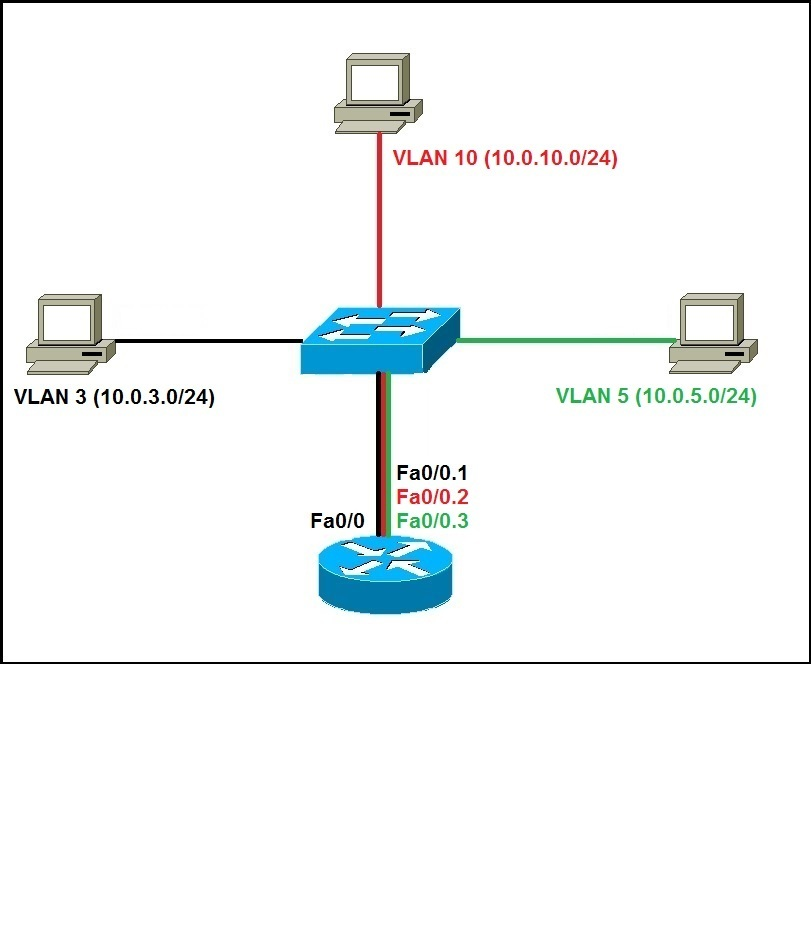 configuring a switch and router Configuring the switch for the first time this chapter describes how to initially configure a catalyst 4500 series switch  † router ip address (required.