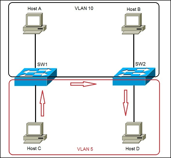 frame tagging explained