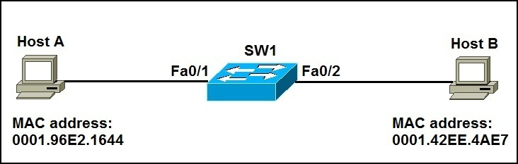 how switches learn mac addresses