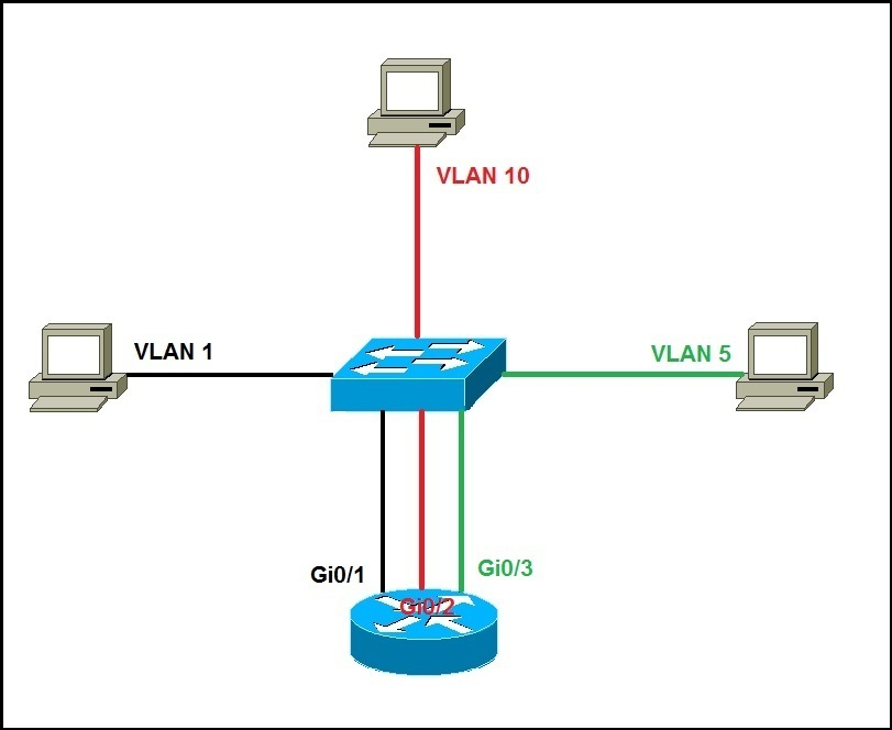 intervlan routing explained