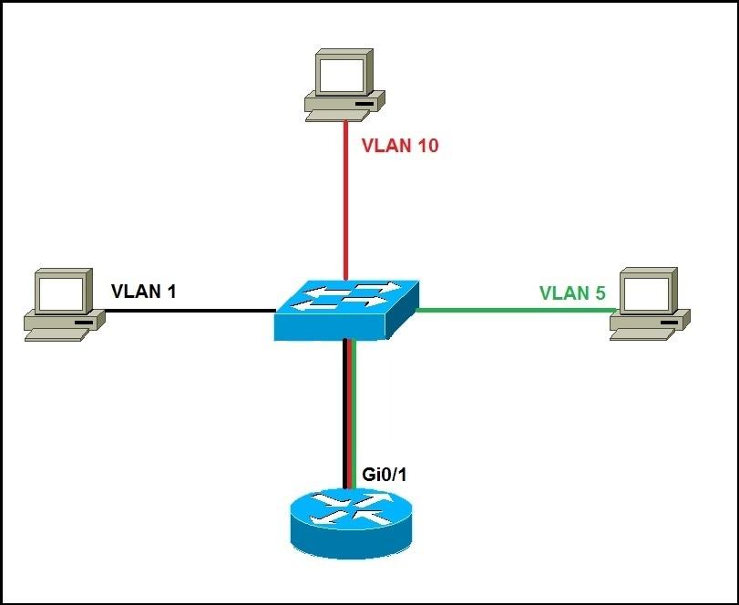 intervlan routing router on stick