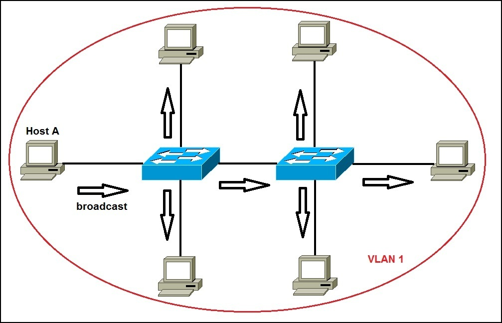 network without vlans