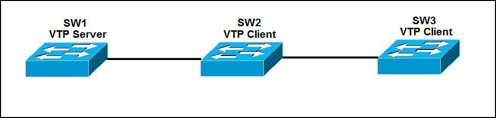 vtp configuration explained