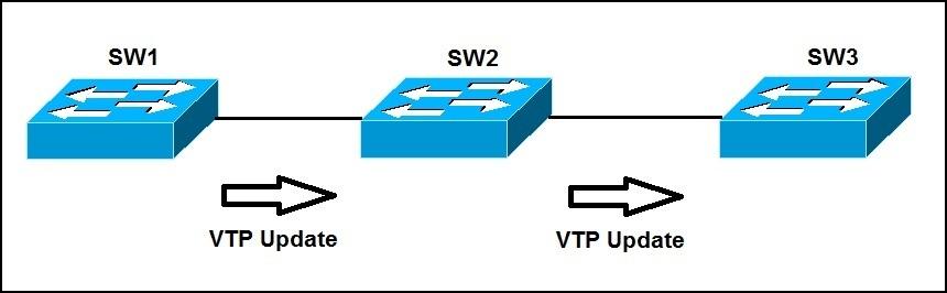 vtp explained