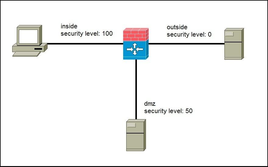 asa security levels expained
