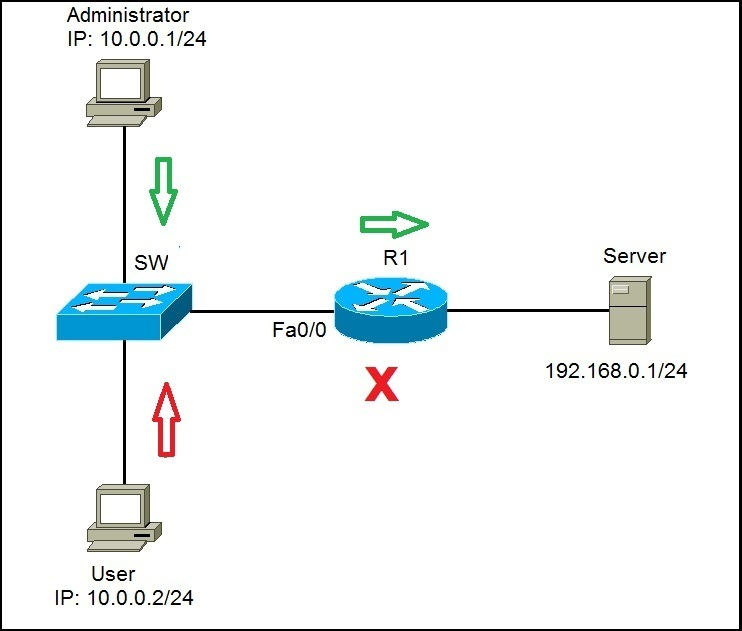 Extended Acls Ccna