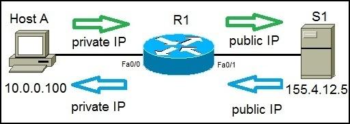 static nat process explained
