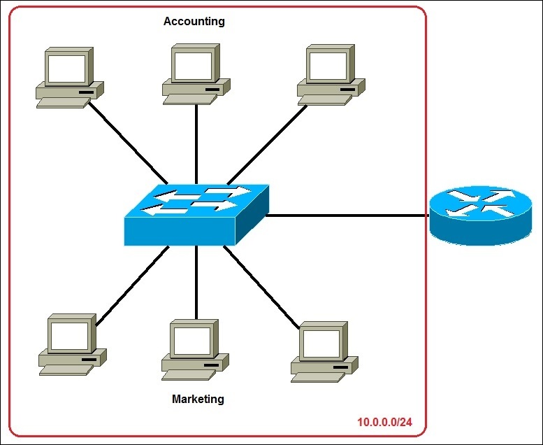 subnetting example 1