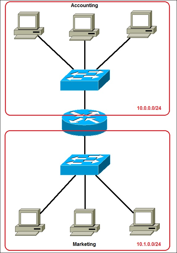 subnetting example 2