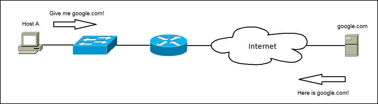 how web server works