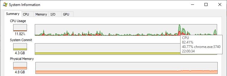 Process Explorer Summary window details